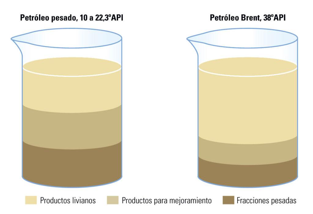 El Petróleo pesado