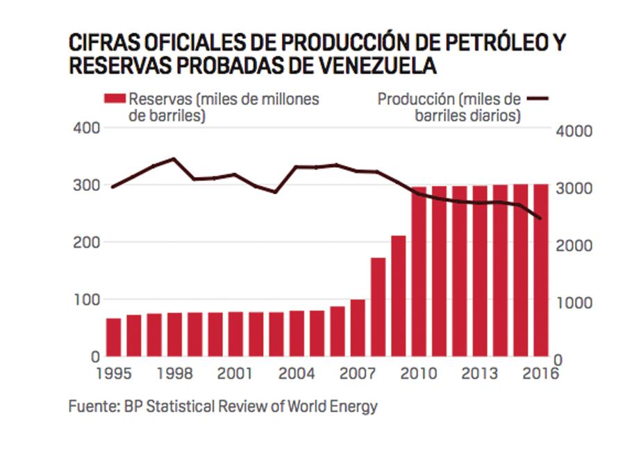 Cifras Petroleras