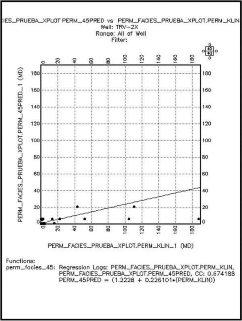 Grafico de Dispersión TRV2X