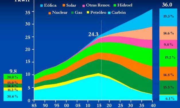 Prospectiva Mundial de Generación Eléctrica