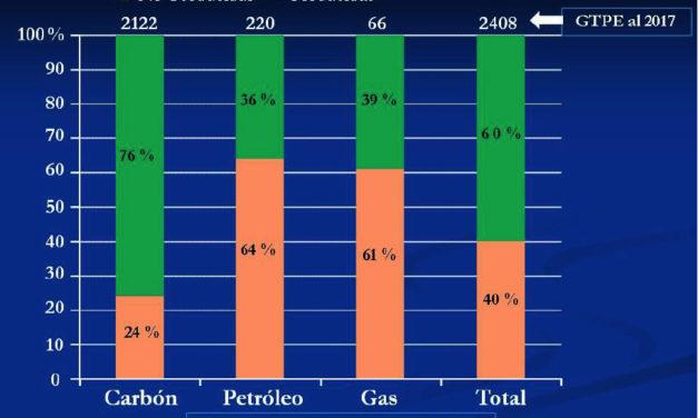 Velocidad de agotamiento de las reservas de combustibles fósiles