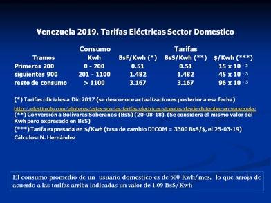 Venezuela. Subsidio al Servicio Eléctrico (2019)