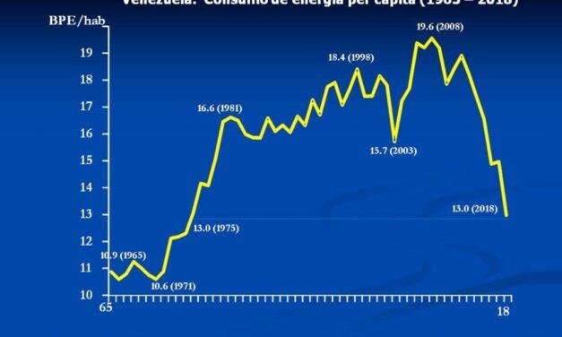 Venezuela. Consumo de Energía Per Cápita