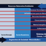 Marco conceptual para una política energética en Venezuela