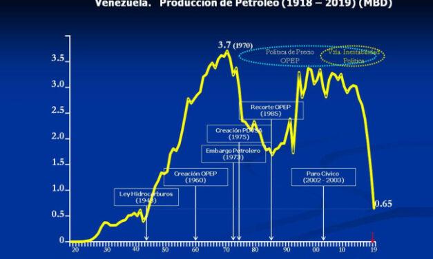 Venezuela 100 años de producción de petróleo (2018 – 2019)