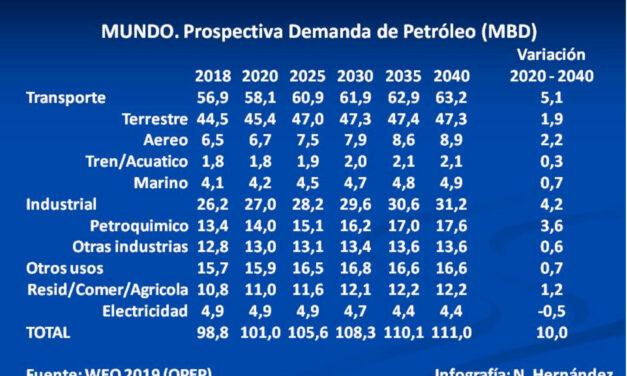 OPEP, Pronostica Pico en la Demanda de Petróleo