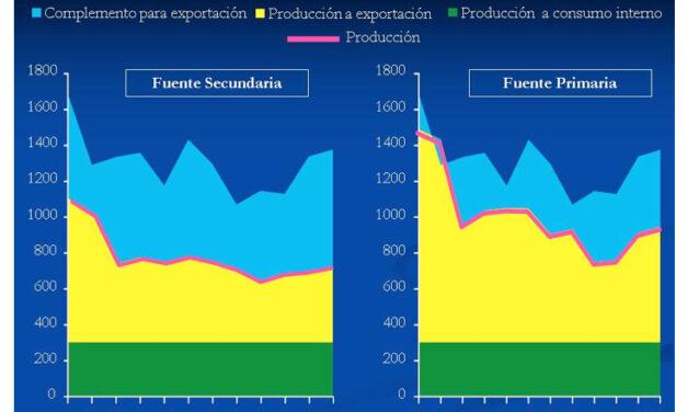 Venezuela: Producción y exportación de petróleo y productos en el 2019