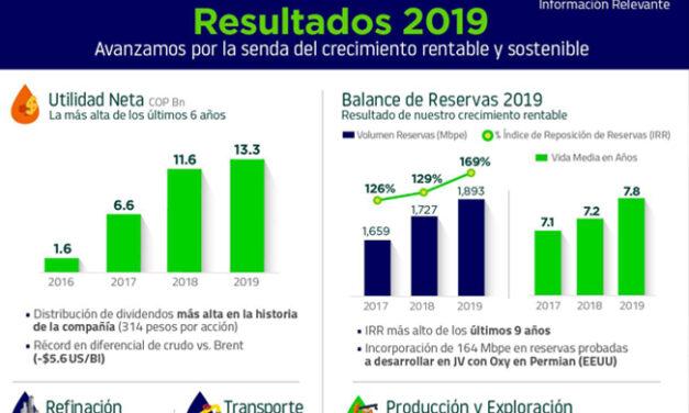 ECOPETROL: Resultados 2019