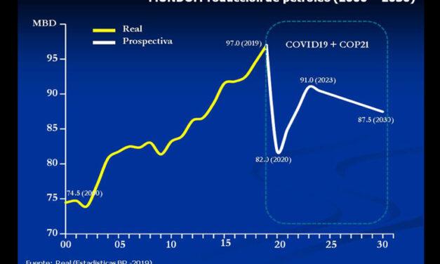 El COVID19, el COP21 y el petróleo