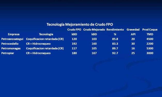 FPO. Valor de Activos de los Mejoradores de Crudos Extrapesados (Crudos Faja)
