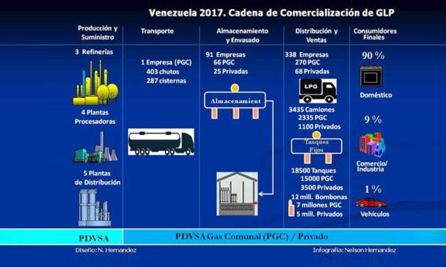 El GLP, calamidad de la familia venezolana